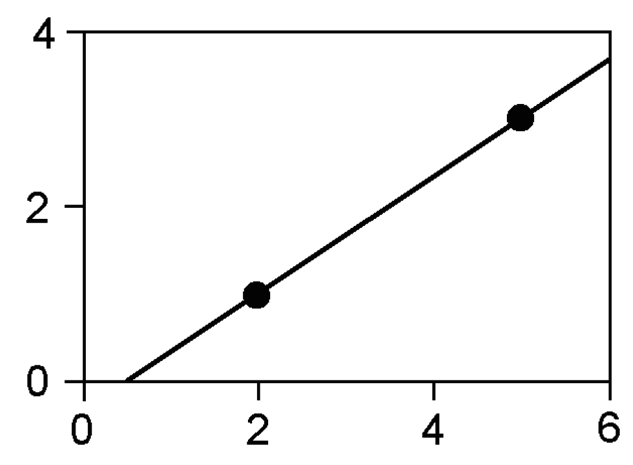Ordinary Interpolation - Value-at-Risk: Theory and Practice