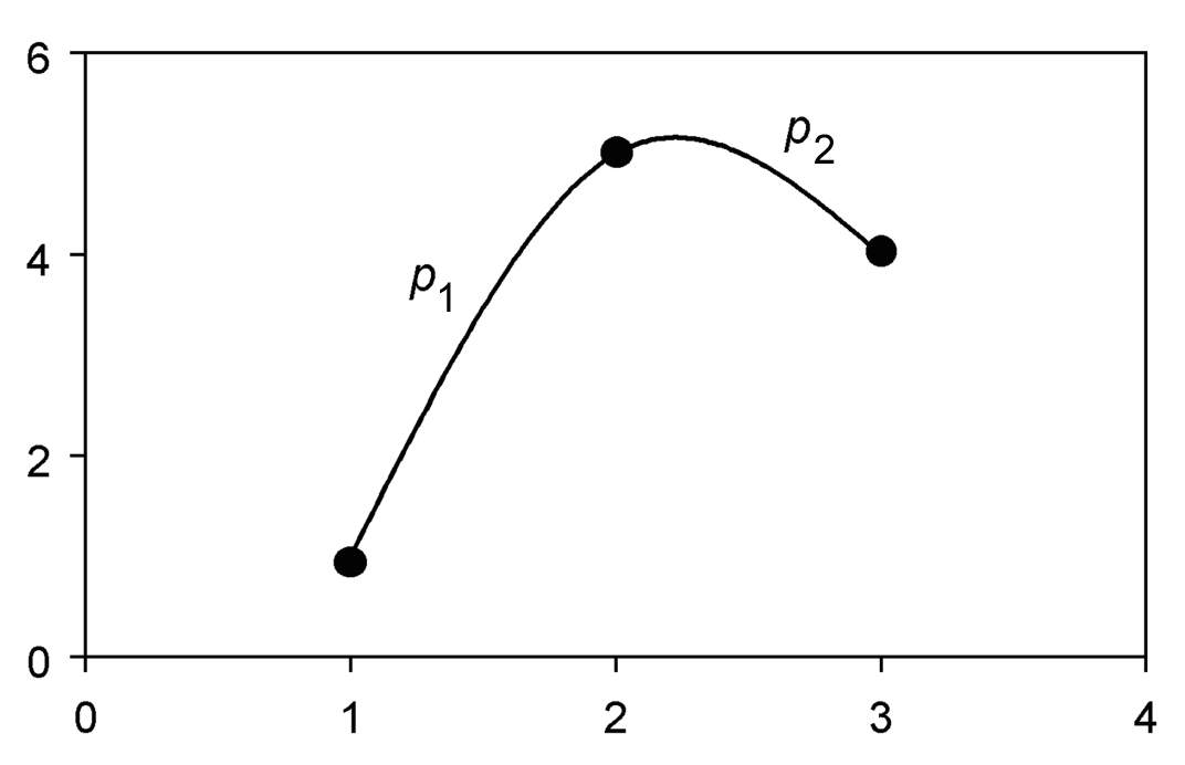 Cubic Spline Interpolation - Value-at-Risk: Theory and Practice