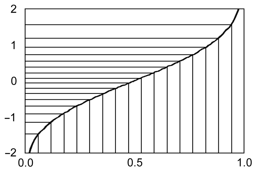the normal distribution essay  normal distribution normal distribution is a statistics, which have been widely applied of all mathematical concepts, among large number of statisticians abraham de moivre, an 18th century statistician and consultant to gamblers, noticed that as the number of events (n) increased, the distribution approached, forming a very smooth curve.